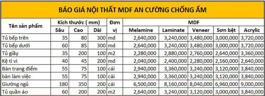 Thông tin giá thi công nội thất ở Hà Tĩnh