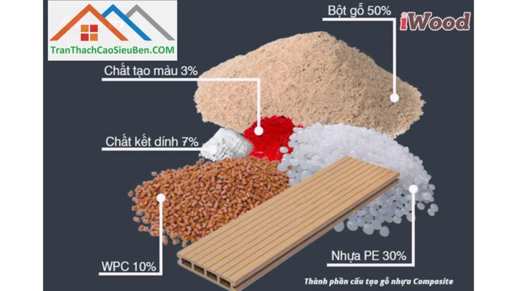 Thành phần gỗ nhựa Composite