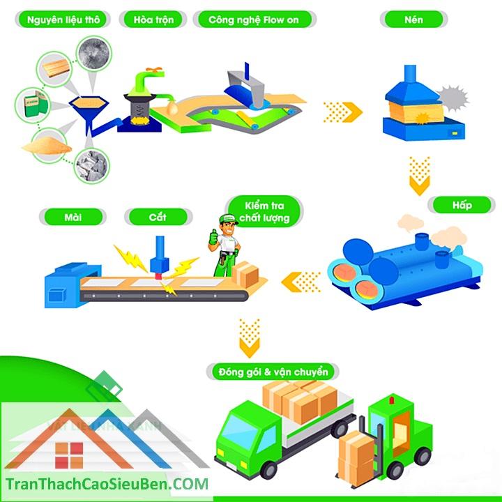Công nghệ sản xuất tấm xi măng DURAflex