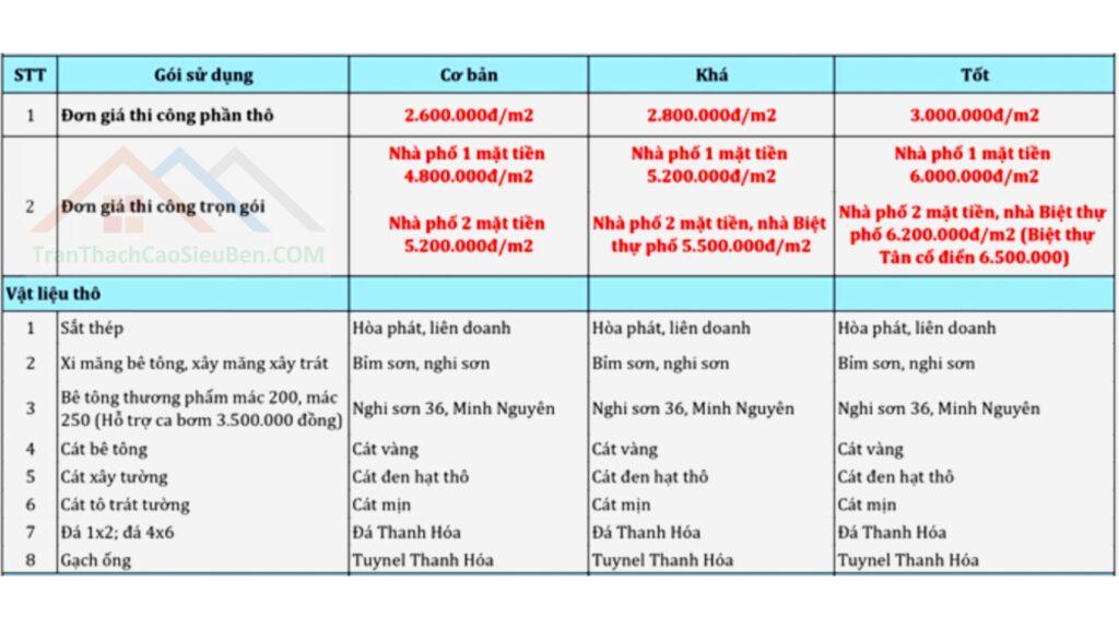 Giá xây nhà trọn gói tại Vinh Nghệ An